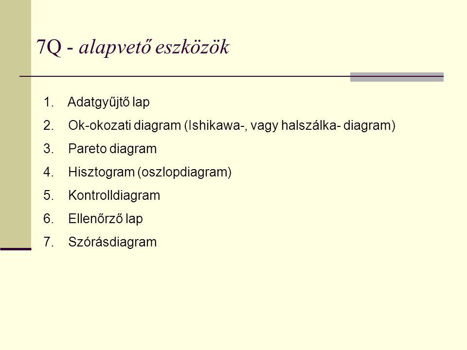 7Q - alapvető eszközök 1. Adatgyűjtő lap 2. Ok-okozati diagram (Ishikawa-, vagy halszálka- diagram) 3. Pareto diagram 4. Hisztogram (oszlopdiagram) 5.
