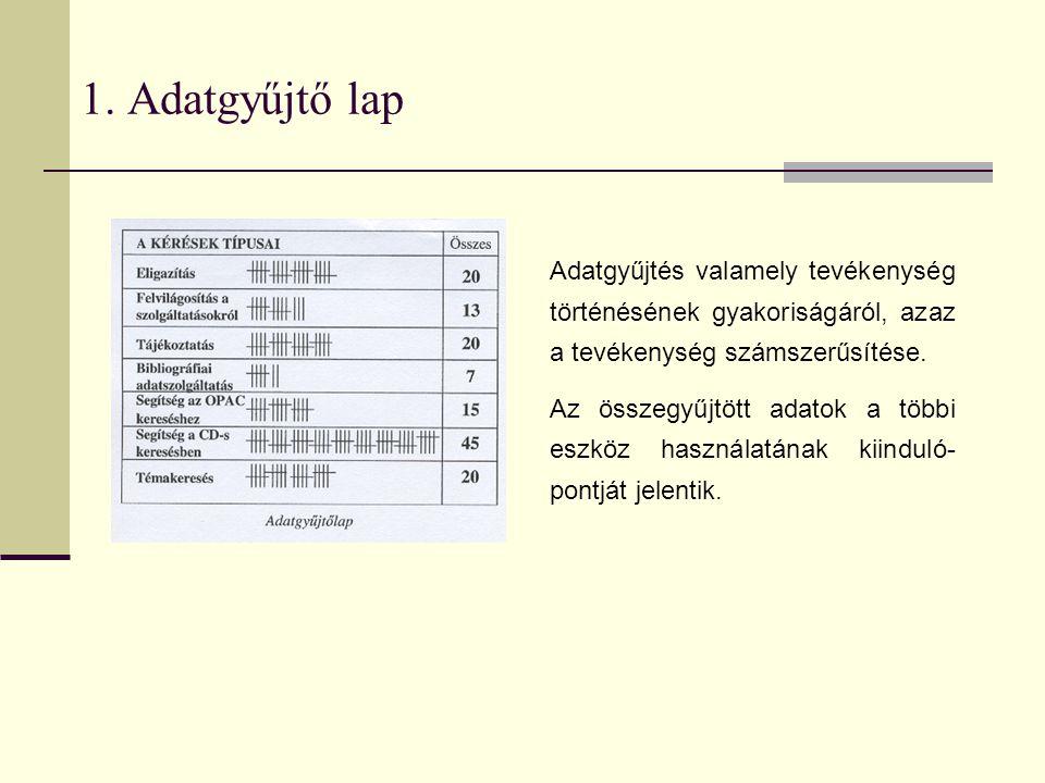 1. Adatgyűjtő lap Adatgyűjtés valamely tevékenység történésének gyakoriságáról, azaz a tevékenység számszerűsítése. Az összegyűjtött adatok a többi es