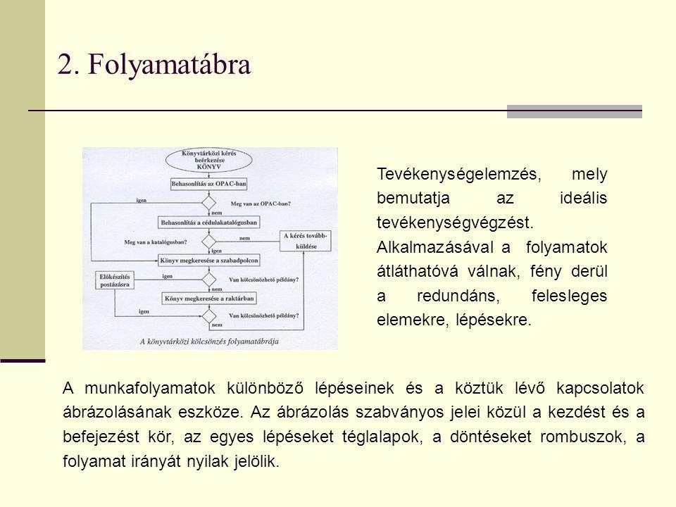 2. Folyamatábra Tevékenységelemzés, mely bemutatja az ideális tevékenységvégzést. Alkalmazásával a folyamatok átláthatóvá válnak, fény derül a redundá