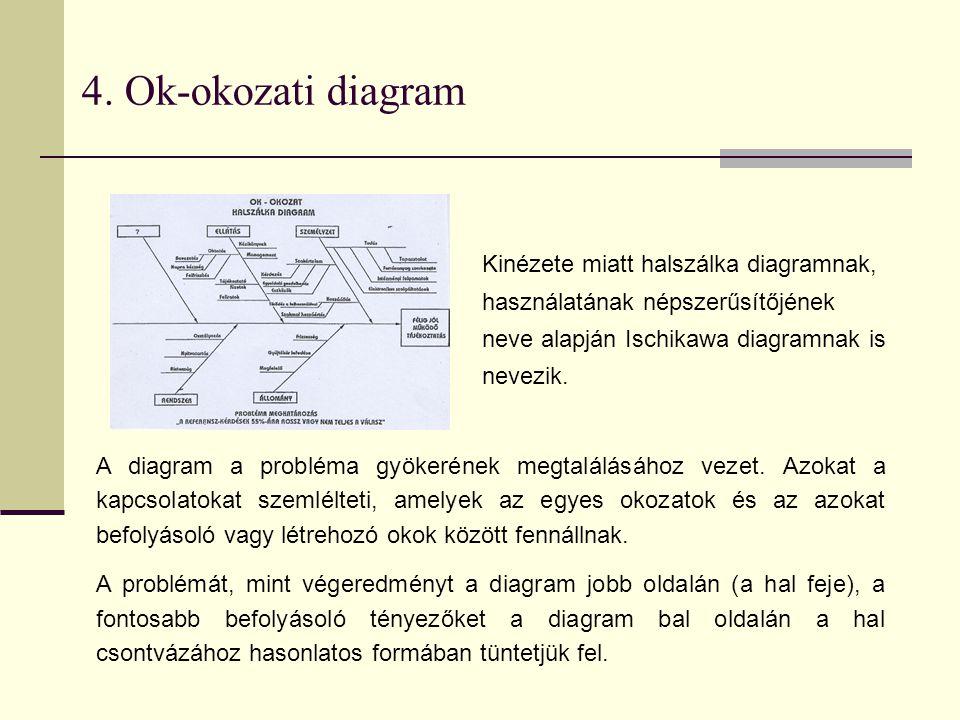4. Ok-okozati diagram Kinézete miatt halszálka diagramnak, használatának népszerűsítőjének neve alapján Ischikawa diagramnak is nevezik. A diagram a p