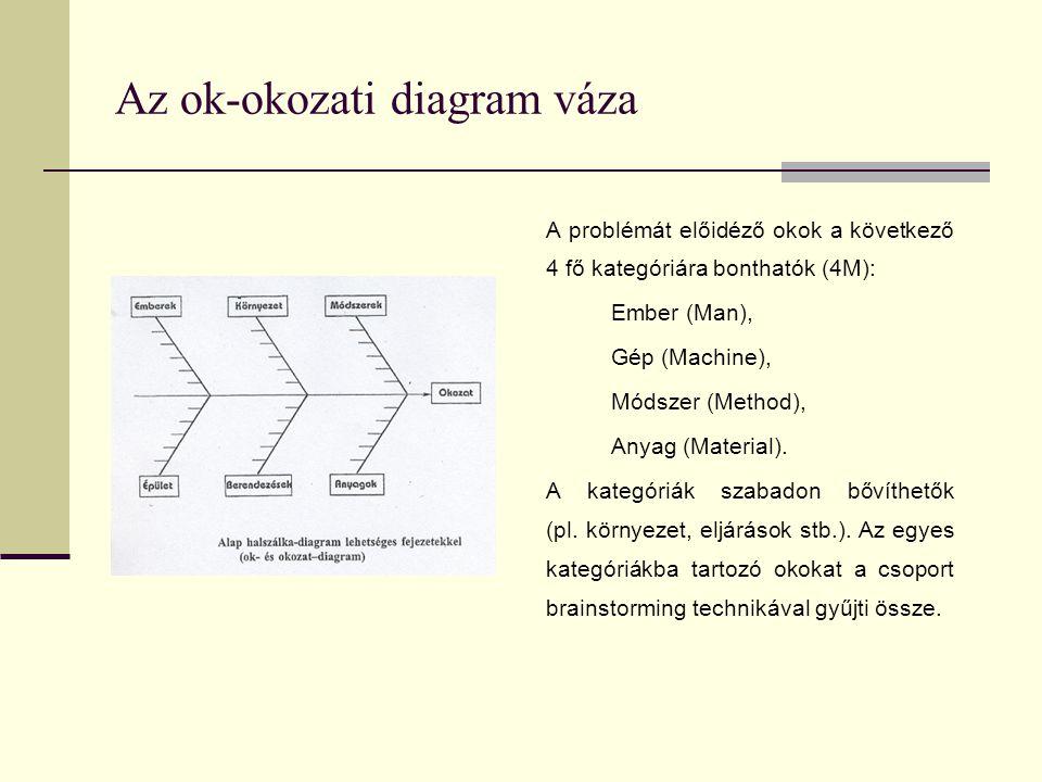 Az ok-okozati diagram váza A problémát előidéző okok a következő 4 fő kategóriára bonthatók (4M): Ember (Man), Gép (Machine), Módszer (Method), Anyag