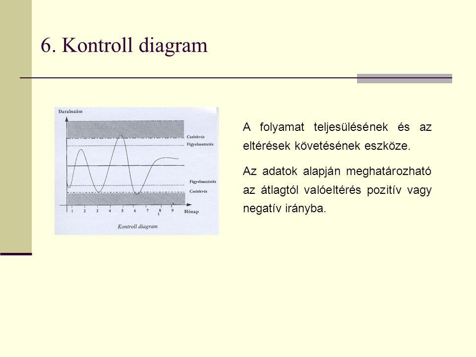 6. Kontroll diagram A folyamat teljesülésének és az eltérések követésének eszköze. Az adatok alapján meghatározható az átlagtól valóeltérés pozitív va