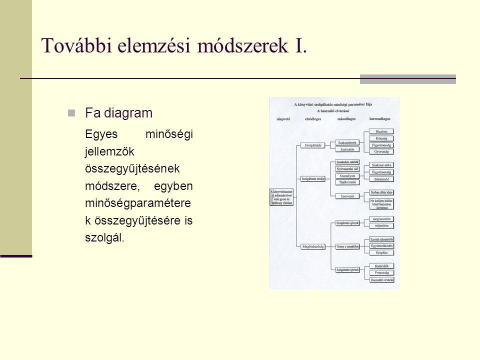 További elemzési módszerek I. Fa diagram Egyes minőségi jellemzők összegyűjtésének módszere, egyben minőségparamétere k összegyűjtésére is szolgál.