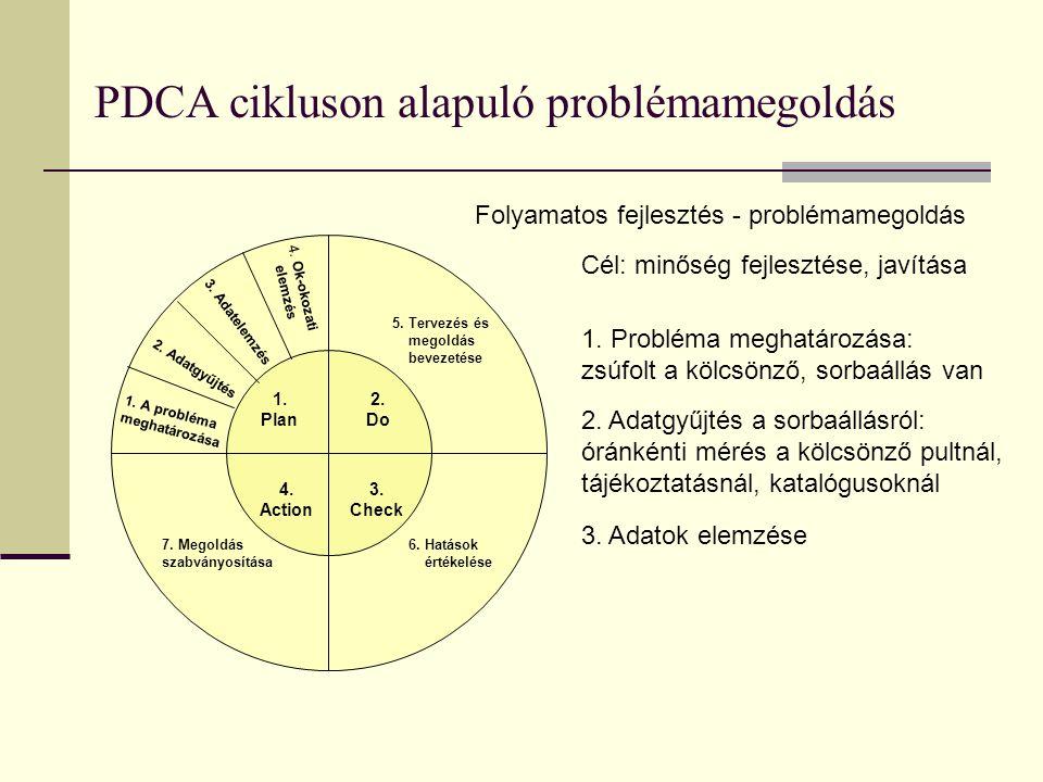PDCA cikluson alapuló problémamegoldás 4. Ok-okozati elemzés 3. Adatelemzés 2. Adatgyűjtés 1. A probléma meghatározása 7. Megoldás szabványosítása 5.