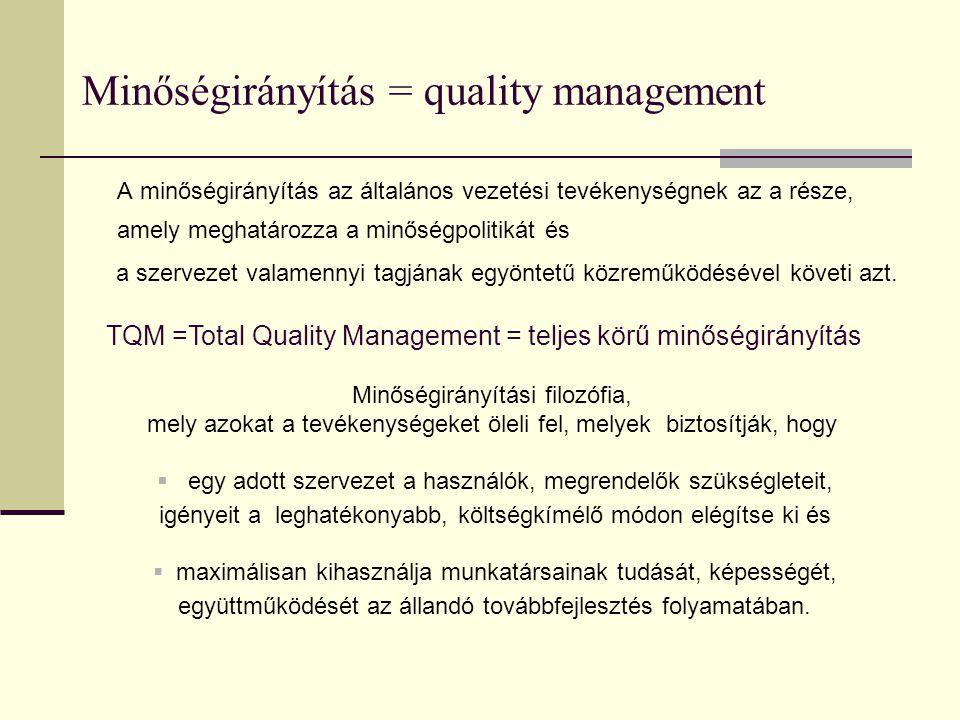 TQM értelmezése Teljes  A vállalkozás teljes egészét átfogó minőségtörekvés  Az alkalmazottak bevonása minden döntésbe  Az ügyfél- és társadalomorientáltság Minőség  A folyamat, az eredmény, a vállalkozás minősége  A minőség a vállalkozás stratégiája  A fogyasztó elvárása a minőség mértékegysége Irányítás  Az alkalmazottak elkötelezettsége a minőség mellett  A munkafolyamat és a munkaszervezés állandó javítása  A hibaelhárító intézkedések elkészítése, végrehajtása  Az állandó tanulás és továbbképzés biztosítása
