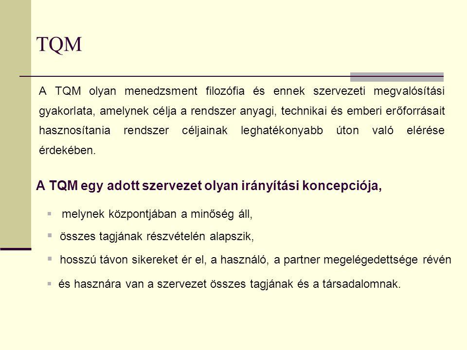 TQM legfontosabb alapelvei Filozófia: a hiba-okok megelőzése Módszer: a vezetés elkötelezett, aktív stratégiai irányítása Kiterjedése: valamennyi munkatársra Hatékonyság mérése: a minőségköltségek segítségével Követelmény: hibamentesség Szabályozott területei: a szervezet egésze Cél: a folyamatos javítás