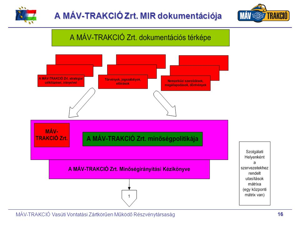 MÁV-TRAKCIÓ Vasúti Vontatási Zártkörűen Működő Részvénytársaság 16 A MÁV-TRAKCIÓ Zrt. MIR dokumentációja