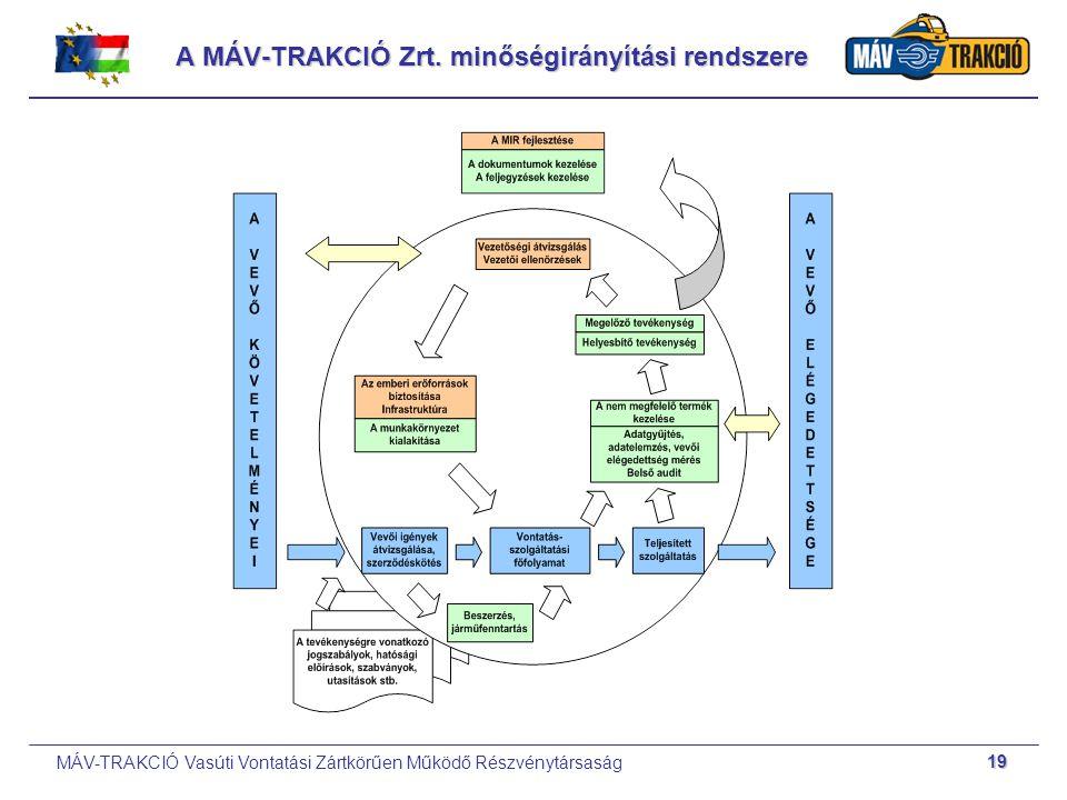 MÁV-TRAKCIÓ Vasúti Vontatási Zártkörűen Működő Részvénytársaság 19 A MÁV-TRAKCIÓ Zrt. minőségirányítási rendszere