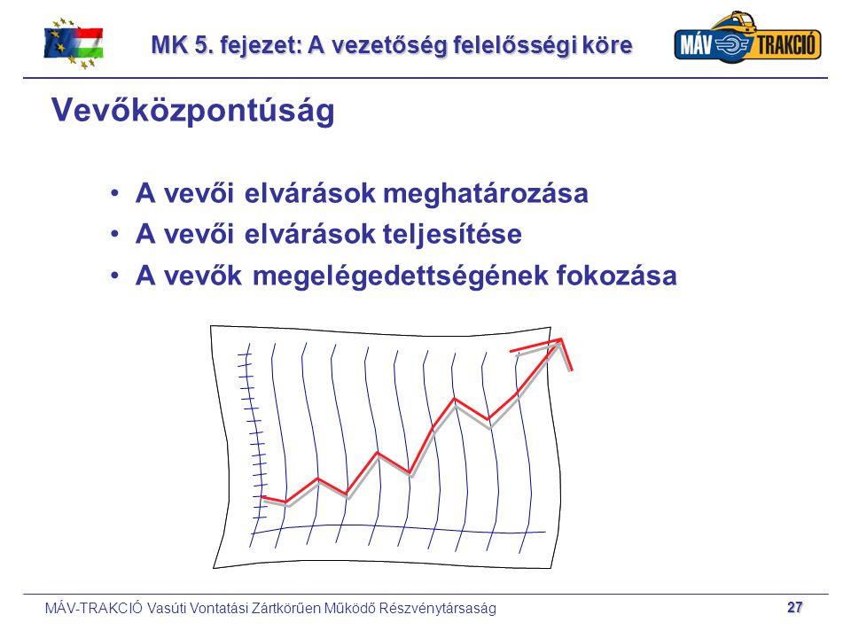 MÁV-TRAKCIÓ Vasúti Vontatási Zártkörűen Működő Részvénytársaság 27 MK 5. fejezet: A vezetőség felelősségi köre Vevőközpontúság A vevői elvárások megha