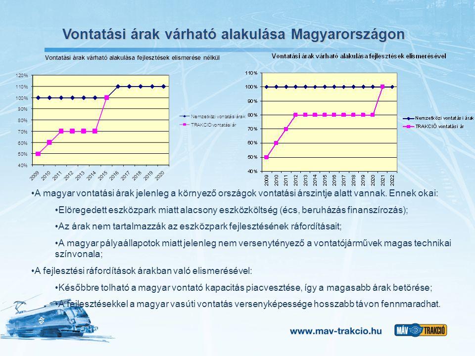 Vontatási árak várható alakulása Magyarországon A magyar vontatási árak jelenleg a környező országok vontatási árszintje alatt vannak. Ennek okai: Elö