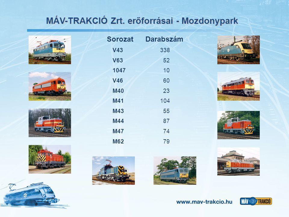 MÁV-TRAKCIÓ Zrt. erőforrásai - Mozdonypark Sorozat Darabszám V43 338 V63 52 1047 10 V46 60 M40 23 M41 104 M43 55 M44 87 M47 74 M62 79