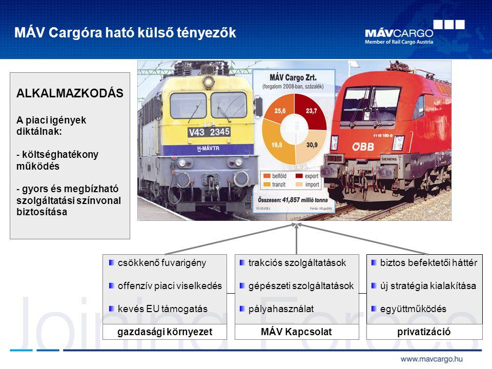 MÁV Cargóra ható külső tényezők ALKALMAZKODÁS A piaci igények diktálnak: - költséghatékony működés - gyors és megbízható szolgáltatási színvonal bizto