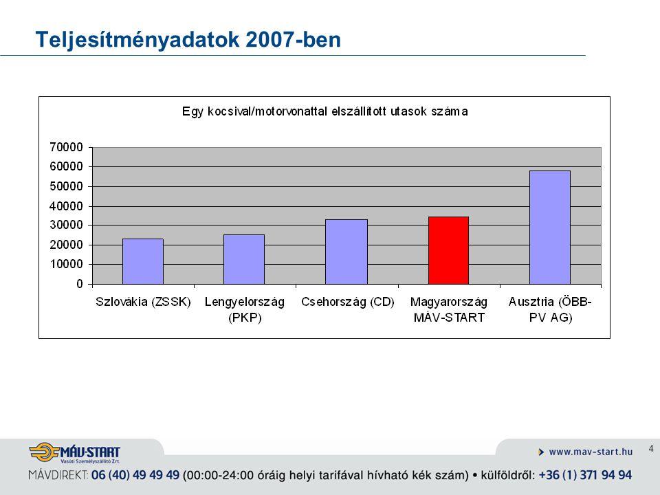 4 Teljesítményadatok 2007-ben