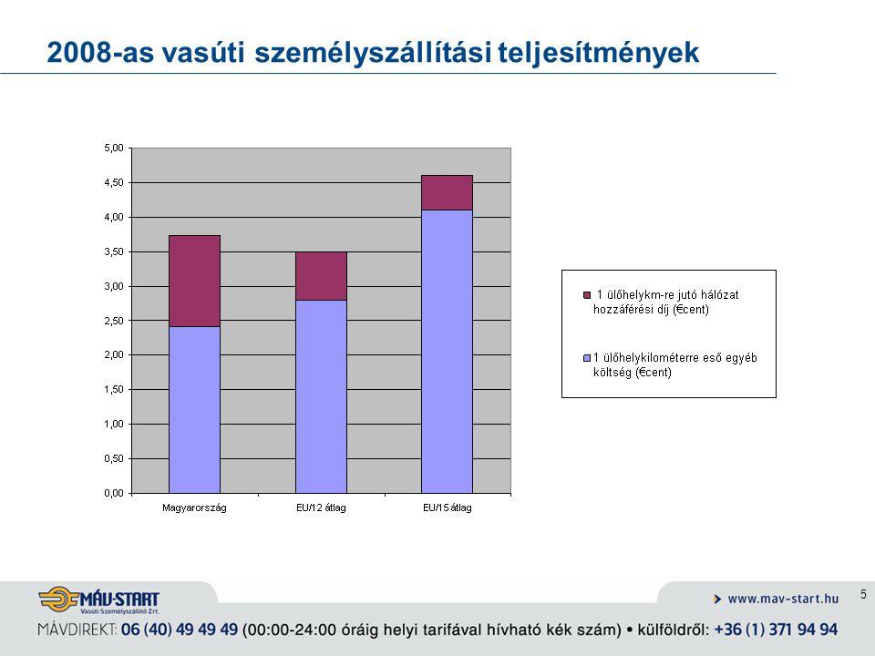 5 2008-as vasúti személyszállítási teljesítmények