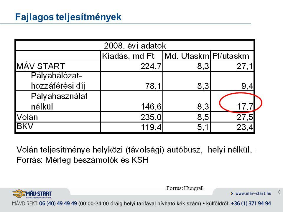 7 Naturális teljesítmények 2008-ban