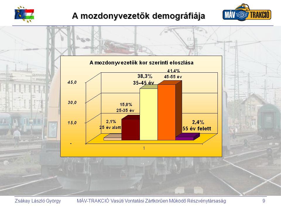 Zsákay László György MÁV-TRAKCIÓ Vasúti Vontatási Zártkörűen Működő Részvénytársaság9 A mozdonyvezetők demográfiája