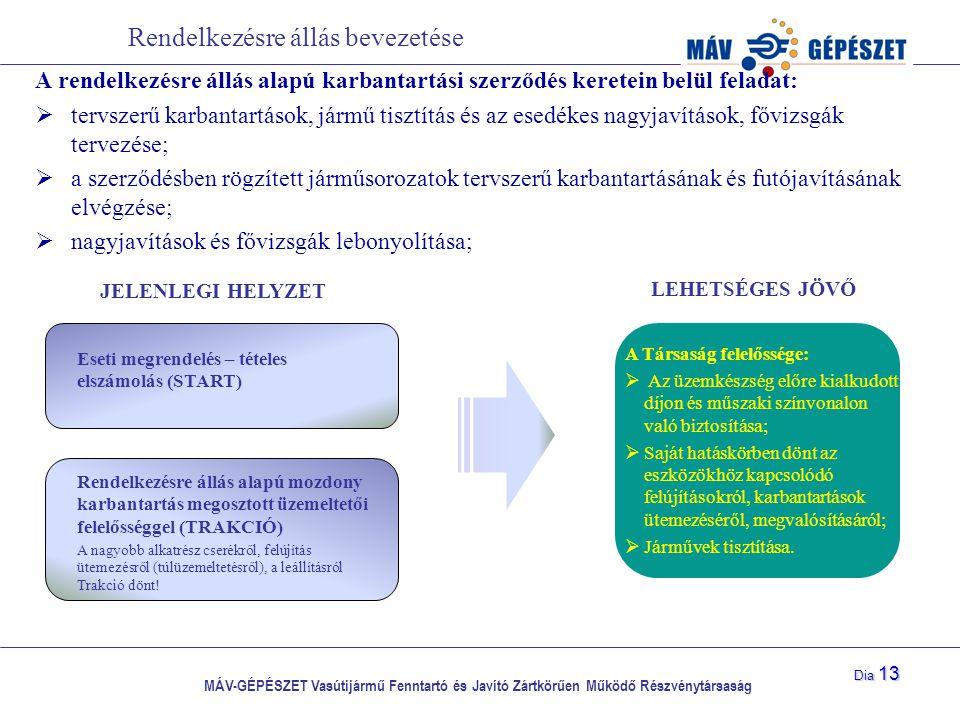 MÁV-GÉPÉSZET Vasútijármű Fenntartó és Javító Zártkörűen Működő Részvénytársaság Dia 13 Rendelkezésre állás bevezetése A rendelkezésre állás alapú karb