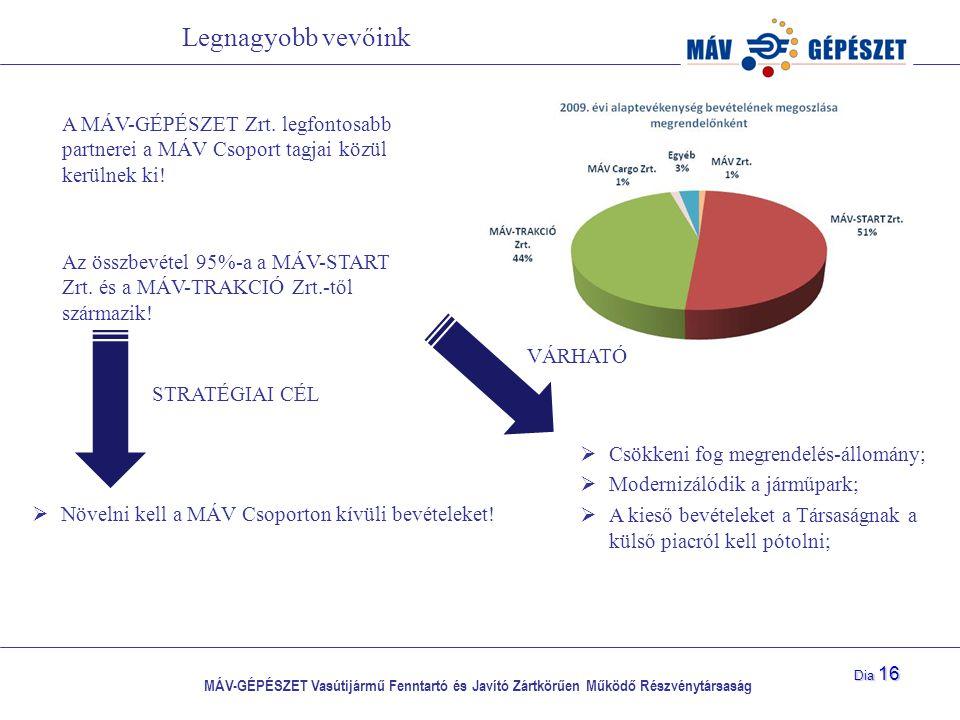 MÁV-GÉPÉSZET Vasútijármű Fenntartó és Javító Zártkörűen Működő Részvénytársaság Dia 16 Legnagyobb vevőink A MÁV-GÉPÉSZET Zrt. legfontosabb partnerei a