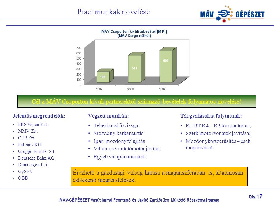 MÁV-GÉPÉSZET Vasútijármű Fenntartó és Javító Zártkörűen Működő Részvénytársaság Dia 17 Piaci munkák növelése Cél a MÁV Csoporton kívüli partnerektől s