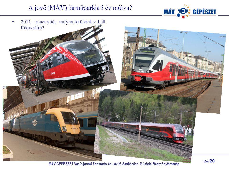 MÁV-GÉPÉSZET Vasútijármű Fenntartó és Javító Zártkörűen Működő Részvénytársaság Dia 20 A jövő (MÁV) járműparkja 5 év múlva? 2011 – piacnyitás: milyen