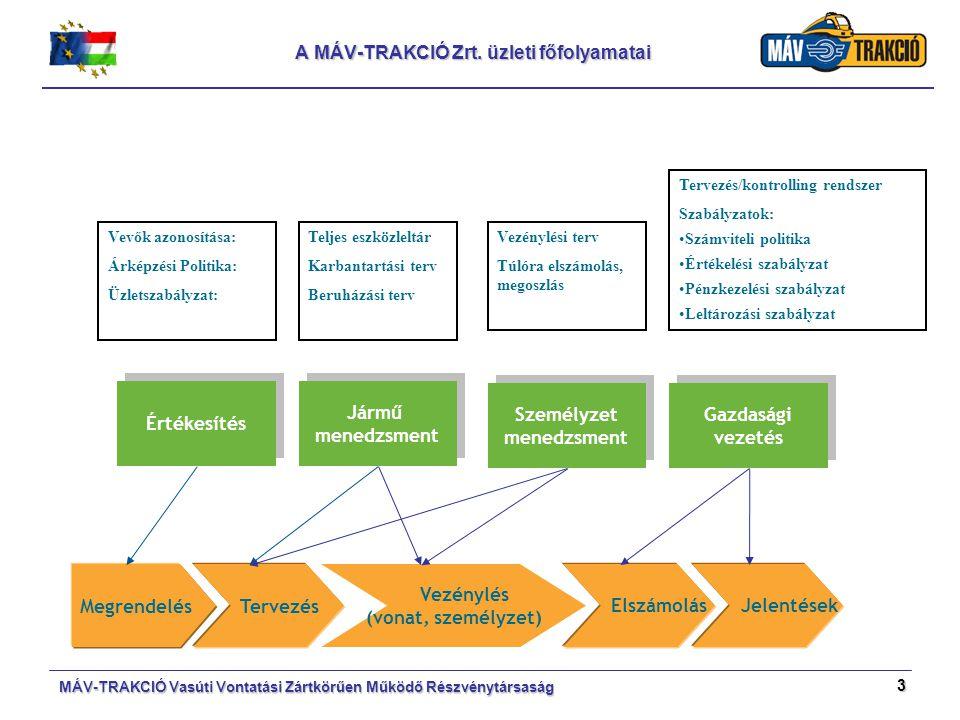 3 A MÁV-TRAKCIÓ Zrt. üzleti főfolyamatai MÁV-TRAKCIÓ Vasúti Vontatási Zártkörűen Működő Részvénytársaság Megrendelés Tervezés Vezénylés (vonat, személ