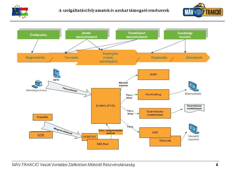MÁV-TRAKCIÓ Vasúti Vontatási Zártkörűen Működő Részvénytársaság4 A szolgáltatási folyamatok és azokat támogató rendszerek Megrendelés Tervezés Vezénylés (vonat, személyzet) Elszámolás Jelentések Értékesítés Jármű menedzsment Jármű menedzsment Személyzet menedzsment Személyzet menedzsment Gazdasági vezetés Gazdasági vezetés SZIR