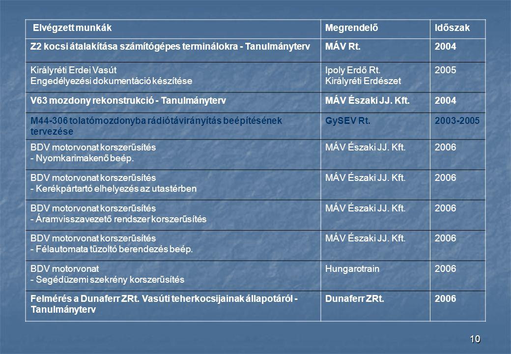 10 Elvégzett munkákMegrendelőIdőszak Z2 kocsi átalakítása számítógépes terminálokra - TanulmánytervMÁV Rt.2004 Királyréti Erdei Vasút Engedélyezési do