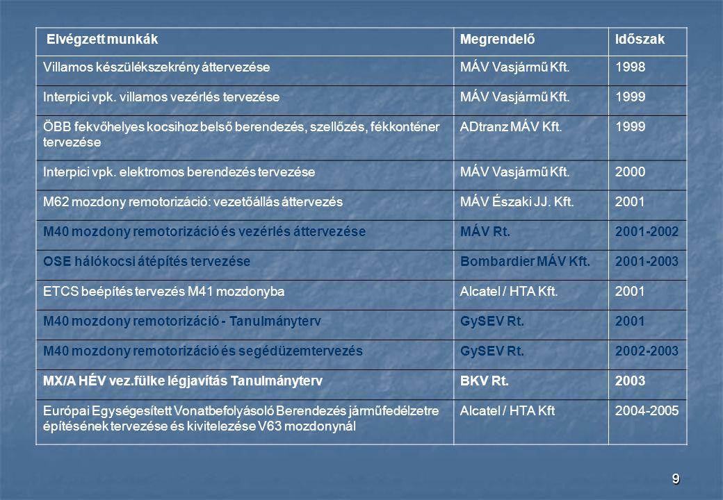 9 Elvégzett munkákMegrendelőIdőszak Villamos készülékszekrény áttervezéseMÁV Vasjármű Kft.1998 Interpici vpk. villamos vezérlés tervezéseMÁV Vasjármű