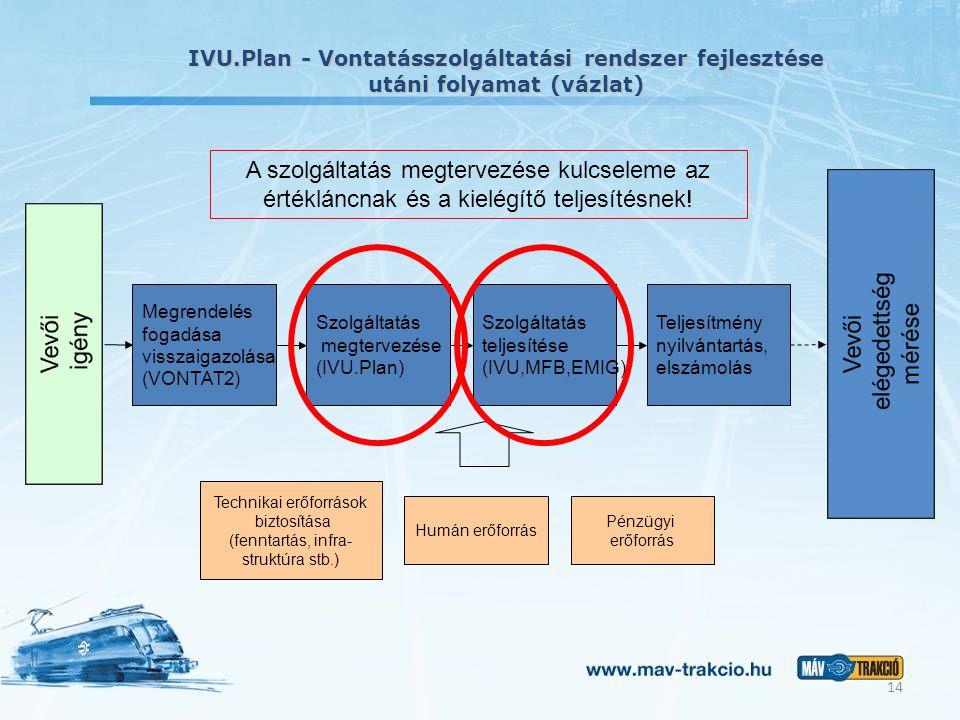IVU.Plan - Vontatásszolgáltatási rendszer fejlesztése utáni folyamat (vázlat) Megrendelés fogadása visszaigazolása (VONTAT2) Szolgáltatás megtervezése