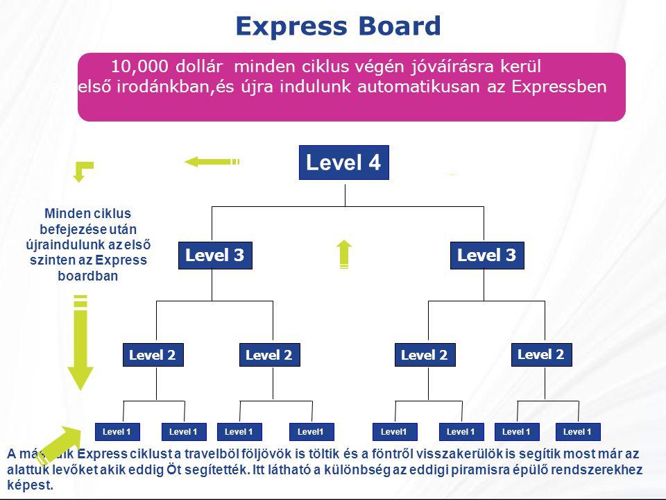 Express Board A második Express ciklust a travelböl följövök is töltik és a föntről visszakerülök is segítik most már az alattuk levőket akik eddig Öt