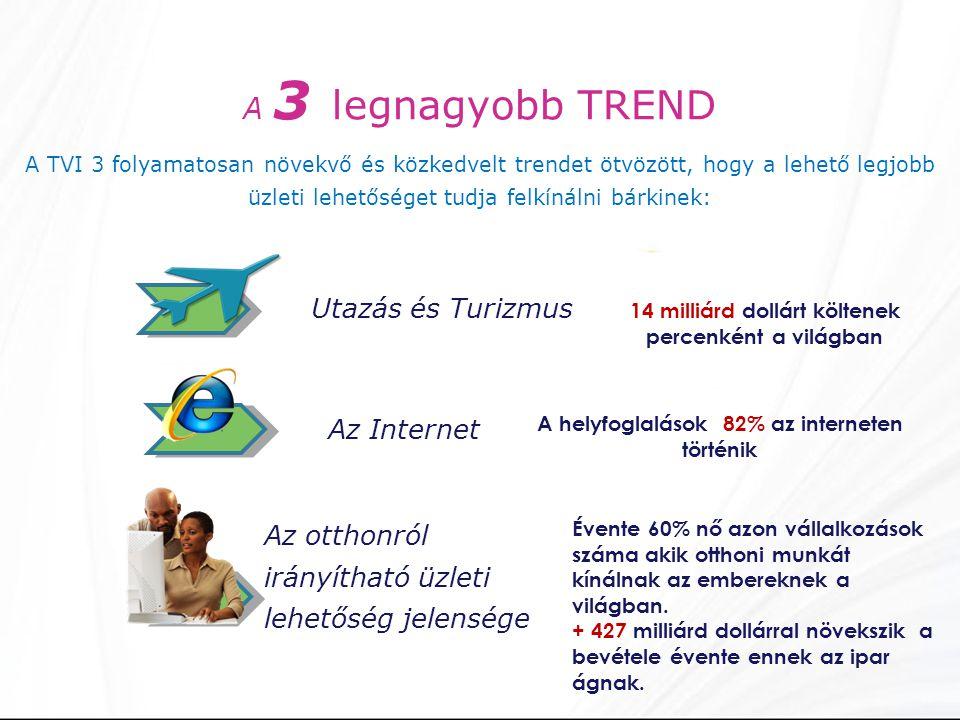 A 3 legnagyobb TREND A TVI 3 folyamatosan növekvő és közkedvelt trendet ötvözött, hogy a lehető legjobb üzleti lehetőséget tudja felkínálni bárkinek: Utazás és Turizmus Az Internet Az otthonról irányítható üzleti lehetőség jelensége 14 milliárd dollárt költenek percenként a világban A helyfoglalások 82% az interneten történik Évente 60% nő azon vállalkozások száma akik otthoni munkát kínálnak az embereknek a világban.