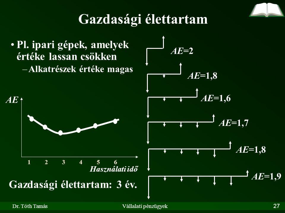 Dr. Tóth TamásVállalati pénzügyek27 Gazdasági élettartam Pl. ipari gépek, amelyek értéke lassan csökken –Alkatrészek értéke magas AE=2 AE=1,6 AE=1,9 A