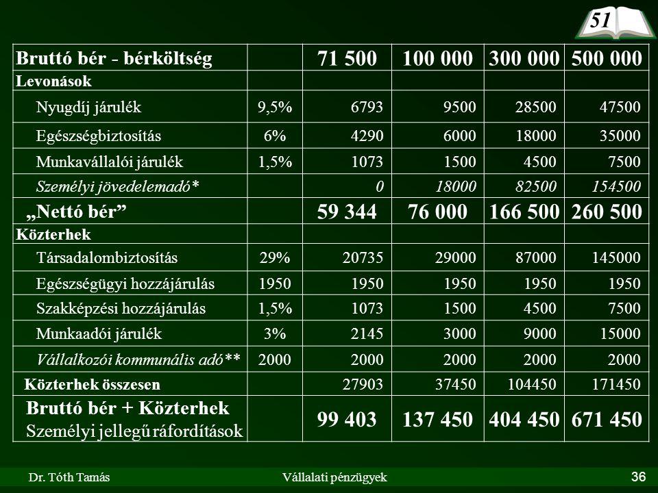 Dr. Tóth TamásVállalati pénzügyek36 Bruttó bér - bérköltség 71 500100 000300 000500 000 Levonások Nyugdíj járulék9,5%679395002850047500 Egészségbiztos