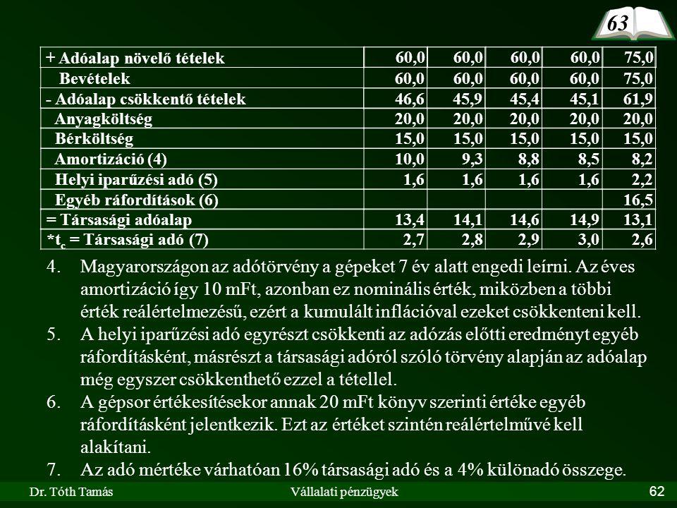 Dr. Tóth TamásVállalati pénzügyek62 + Adóalap növelő tételek 4.Magyarországon az adótörvény a gépeket 7 év alatt engedi leírni. Az éves amortizáció íg