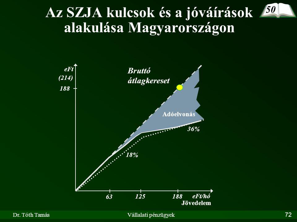 Dr. Tóth TamásVállalati pénzügyek72 Az SZJA kulcsok és a jóváírások alakulása Magyarországon eFt/hó eFt 63 125188 Jövedelem Adóelvonás 18% 36% 50 Brut