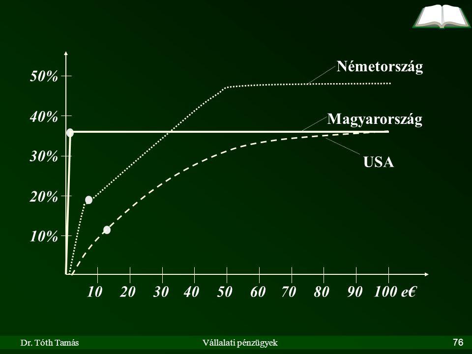 Dr. Tóth TamásVállalati pénzügyek76 102030405060708090 100 e€ 10% 20% 30% 40% 50% Németország USA Magyarország