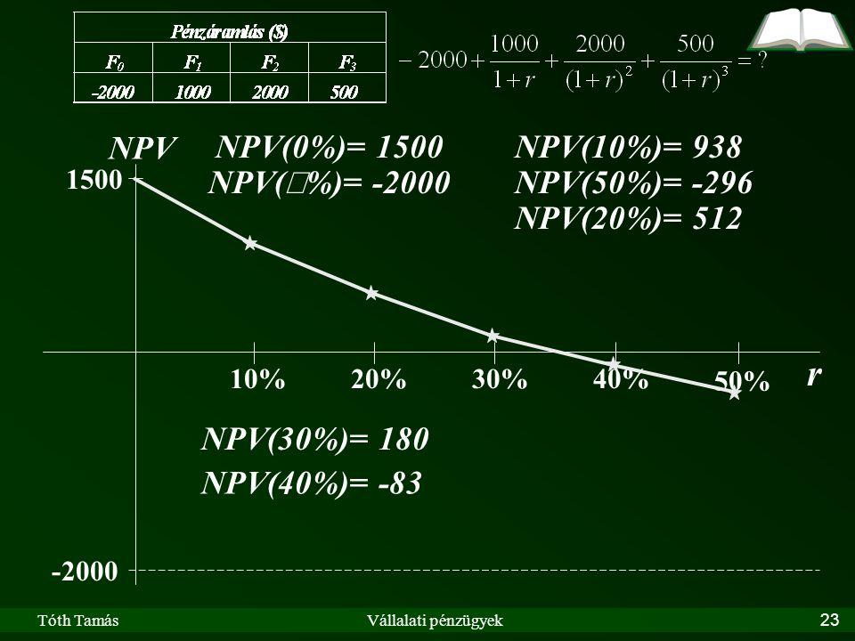 Tóth TamásVállalati pénzügyek23 r NPV -2000 1500 10%20% 50% 30%40% NPV(10%)= 938 NPV(50%)= -296 NPV(30%)= 180 NPV(20%)= 512 NPV(  %)= -2000 NPV(0%)= 1500 NPV(40%)= -83