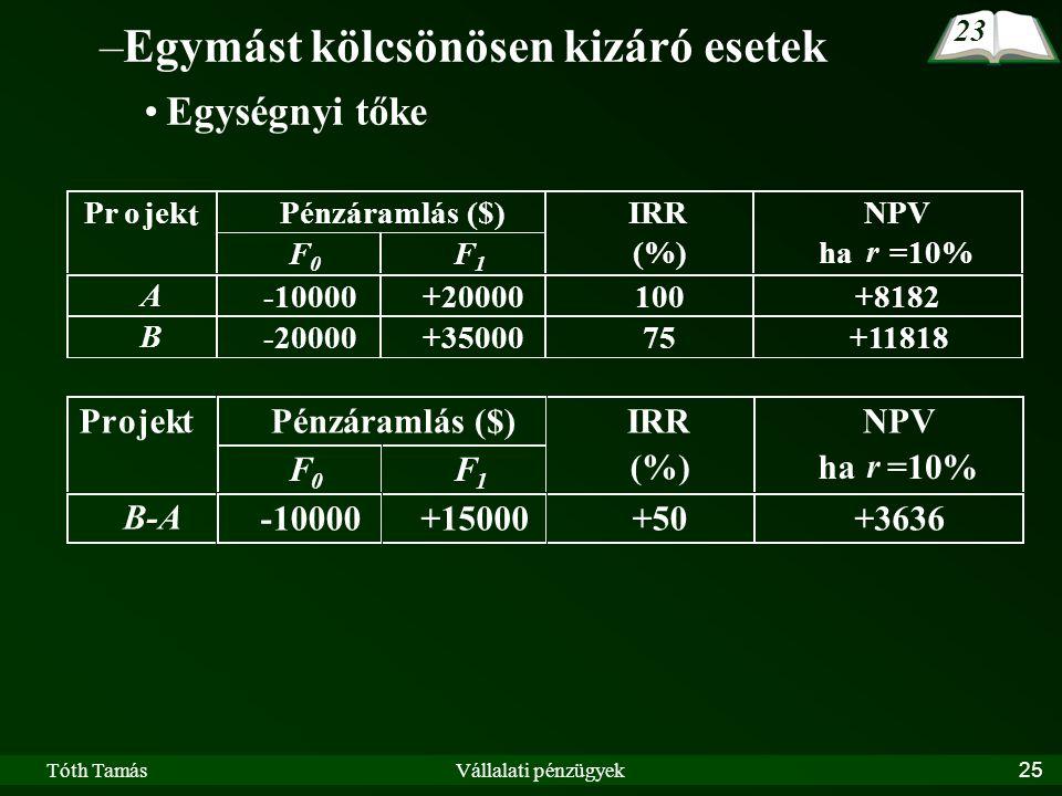 Tóth TamásVállalati pénzügyek25 –Egymást kölcsönösen kizáró esetek Egységnyi tőke Pénzáramlás ($)Projek t F 0 F 1 IRR (%) NPV ha r =10% B-A -10000+15000+50+3636 23