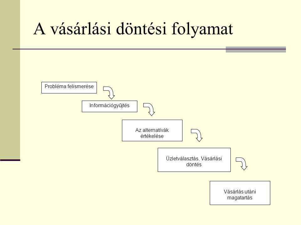 A vásárlási döntési folyamat Probléma felismerése Információgyűjtés Vásárlás utáni magatartás Az alternatívák értékelése Üzletválasztás, Vásárlási dön