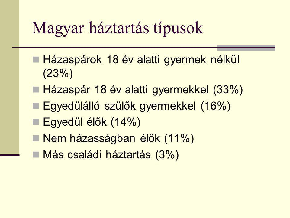 Magyar háztartás típusok Házaspárok 18 év alatti gyermek nélkül (23%) Házaspár 18 év alatti gyermekkel (33%) Egyedülálló szülők gyermekkel (16%) Egyedül élők (14%) Nem házasságban élők (11%) Más családi háztartás (3%)