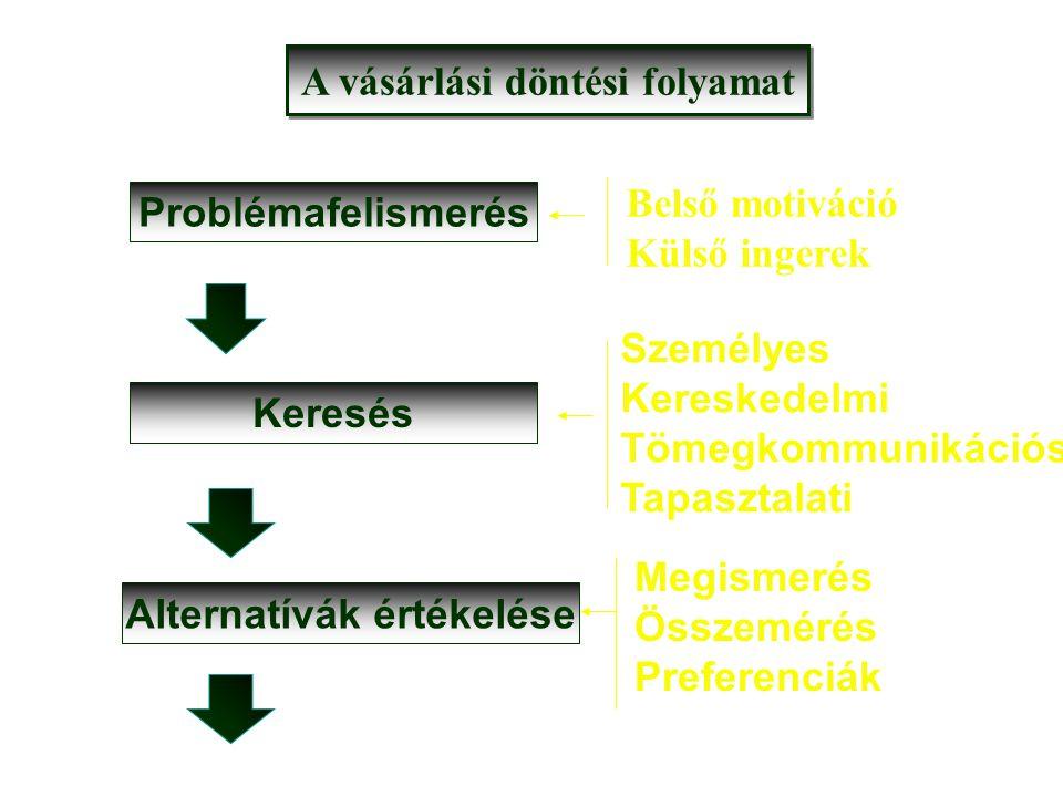 Problémafelismerés Belső motiváció Külső ingerek Keresés Személyes Kereskedelmi Tömegkommunikációs Tapasztalati Alternatívák értékelése Megismerés Összemérés Preferenciák A vásárlási döntési folyamat