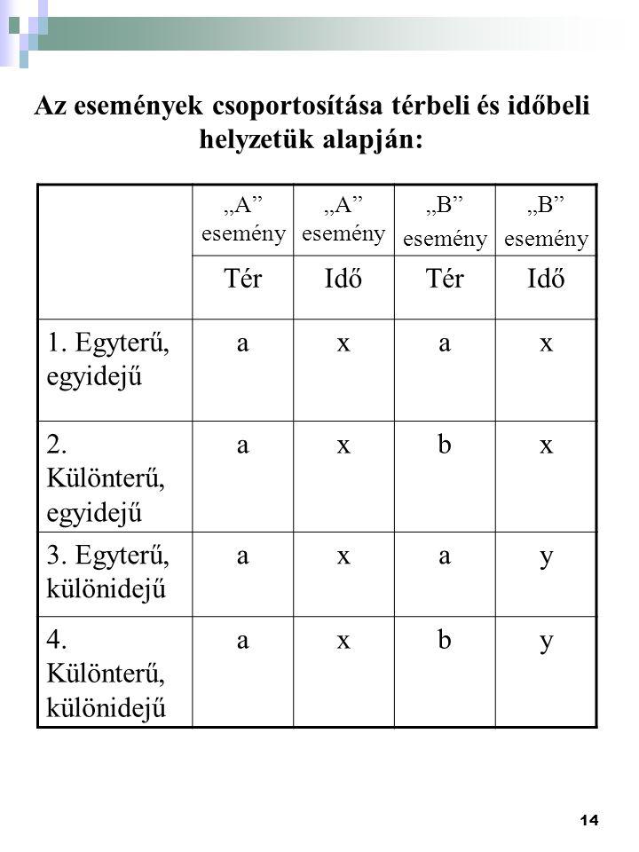 """14 Az események csoportosítása térbeli és időbeli helyzetük alapján: """"A"""" esemény """"B"""" esemény """"B"""" esemény TérIdőTérIdő 1. Egyterű, egyidejű axax 2. Kül"""