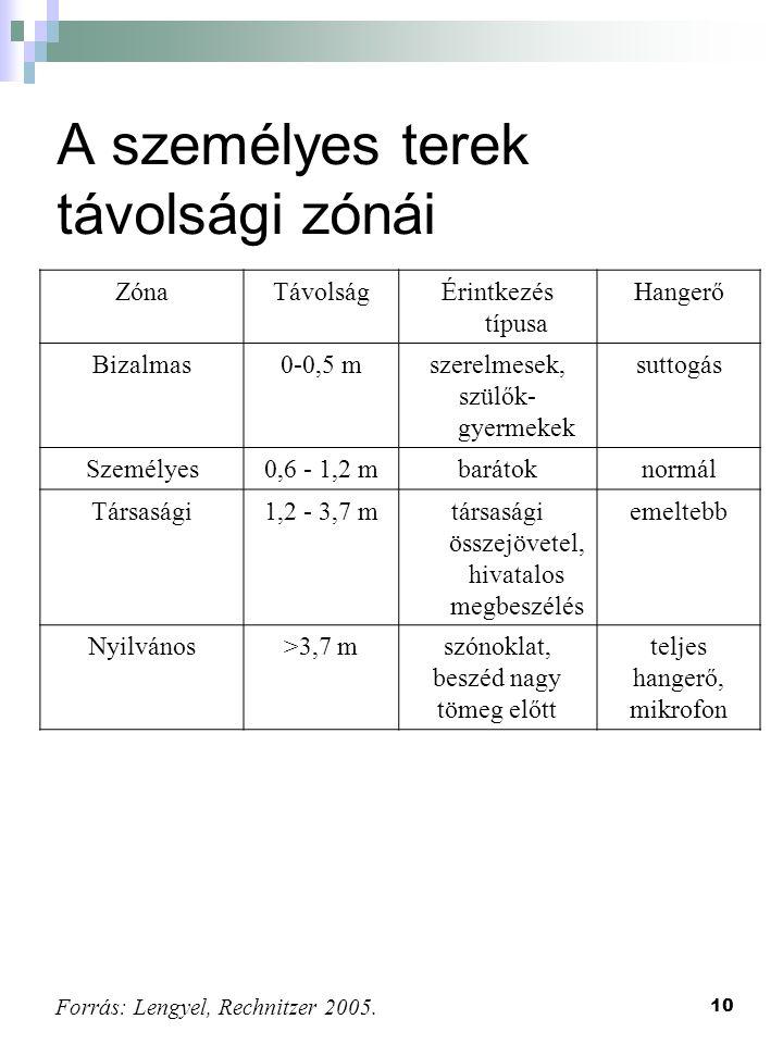 10 A személyes terek távolsági zónái ZónaTávolságÉrintkezés típusa Hangerő Bizalmas0-0,5 mszerelmesek, szülők- gyermekek suttogás Személyes0,6 - 1,2 m