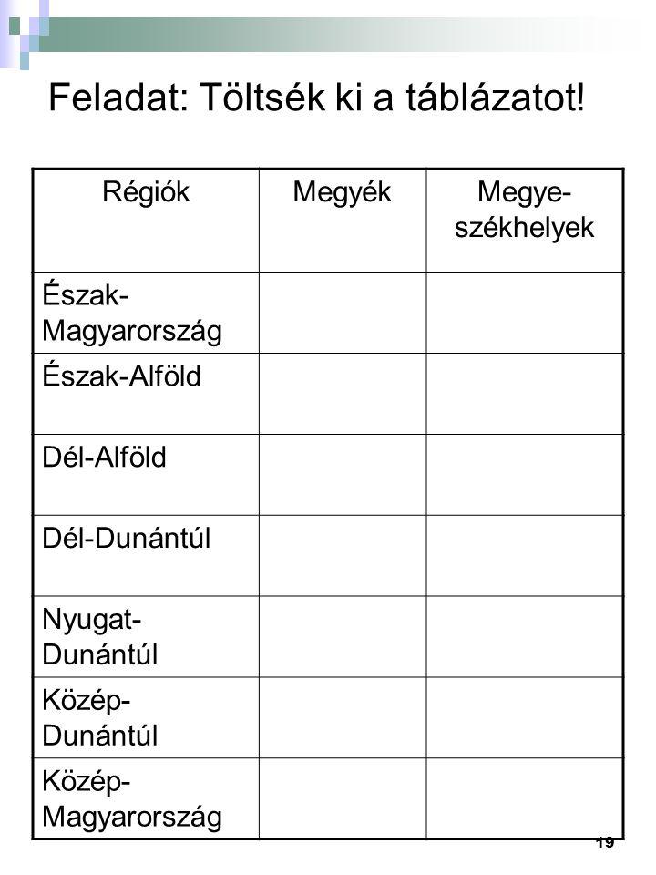 19 Feladat: Töltsék ki a táblázatot! RégiókMegyékMegye- székhelyek Észak- Magyarország Észak-Alföld Dél-Alföld Dél-Dunántúl Nyugat- Dunántúl Közép- Du
