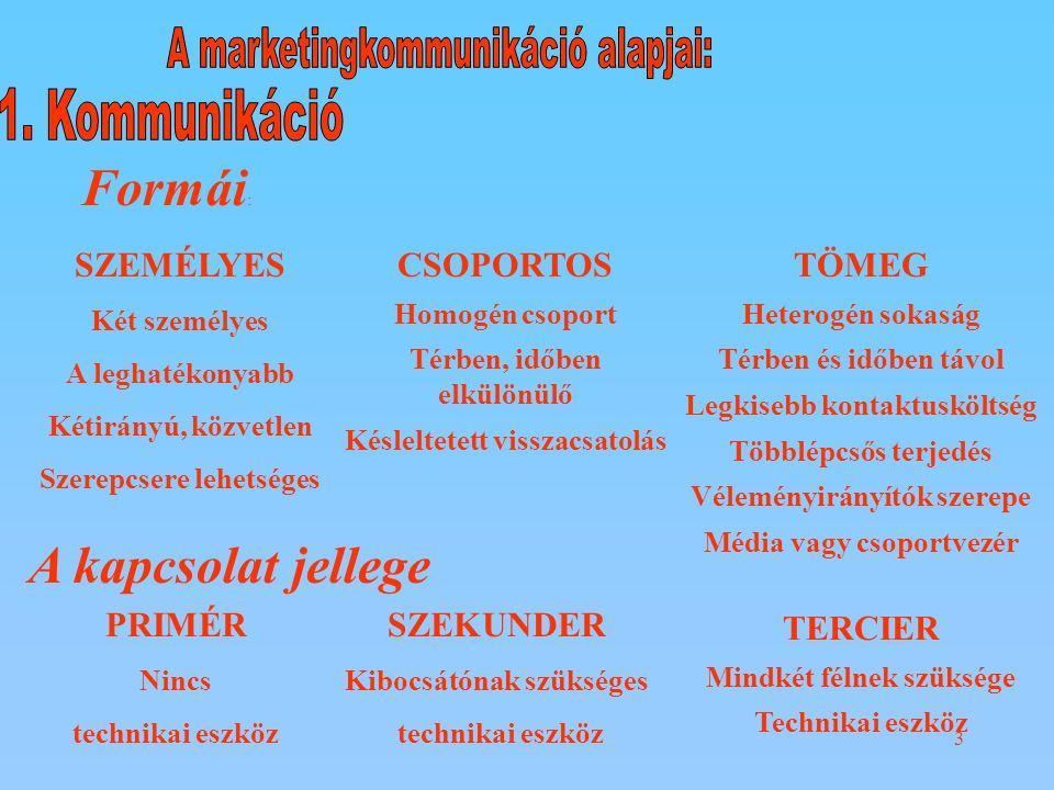 A kommunikáció folyamata Kódolás a kibocsátó és a befogadó közös kódkészlete ikonikus kódazonos jelentéstartalom index kódutal a jelentéstartalomra szimbolikus kódszűk csoport, társadalmi konvenció Kibocsátó – Kódolás - Üzenet – Dekódolás – Befogadó Zaj ----------Visszacsatolás---------- zaj Kommunikációs környezet Zaj Kommunikációs zajhibás kódolás Csatornazaja közvetítő csatorna hibája Környezeti zajkörnyezetben fellépő zavaró tényező