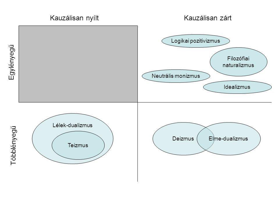 Lélek-dualizmus Filozófiai naturalizmus Kauzálisan zártKauzálisan nyílt Idealizmus Neutrális monizmus Logikai pozitivizmus DeizmusElme-dualizmus Teizmus Egylényegű Többlényegű