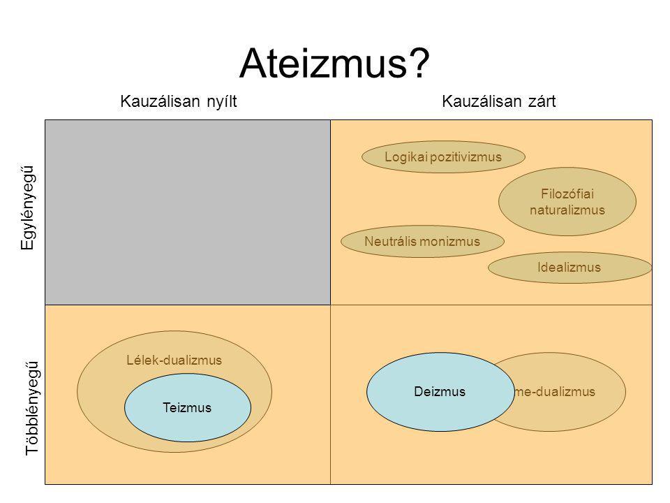 Lélek-dualizmus Elme-dualizmus Filozófiai naturalizmus Ateizmus.