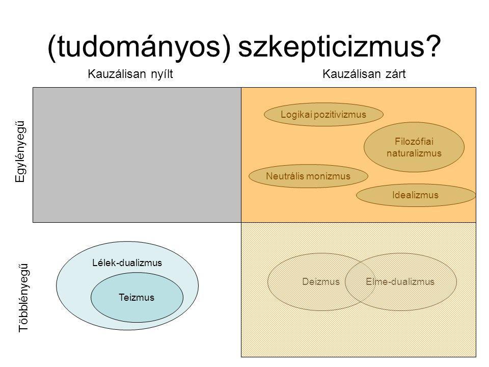 Elme-dualizmus Filozófiai naturalizmus Lélek-dualizmus (tudományos) szkepticizmus.