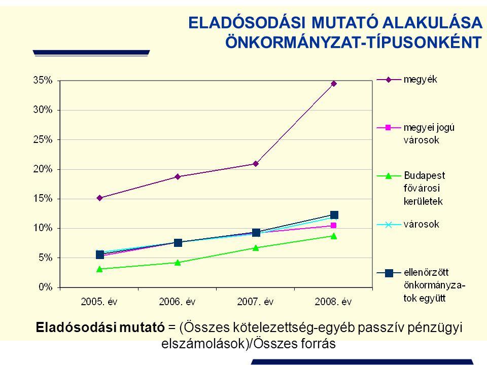 ELADÓSODÁSI MUTATÓ ALAKULÁSA ÖNKORMÁNYZAT-TÍPUSONKÉNT Eladósodási mutató = (Összes kötelezettség-egyéb passzív pénzügyi elszámolások)/Összes forrás