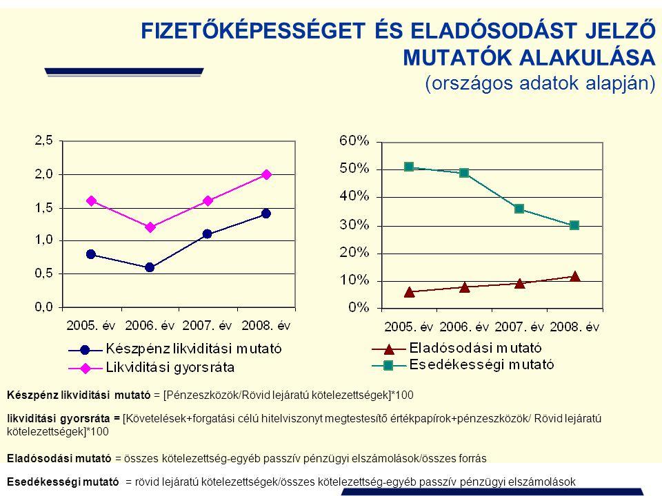 FIZETŐKÉPESSÉGET ÉS ELADÓSODÁST JELZŐ MUTATÓK ALAKULÁSA (országos adatok alapján) Készpénz likviditási mutató = [Pénzeszközök/Rövid lejáratú kötelezet